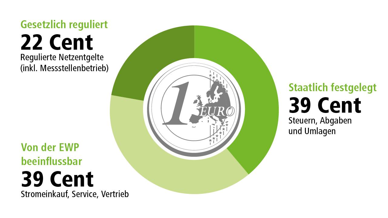 Diagramm BDEW – Strompreiszusammensetzung für Haushalte