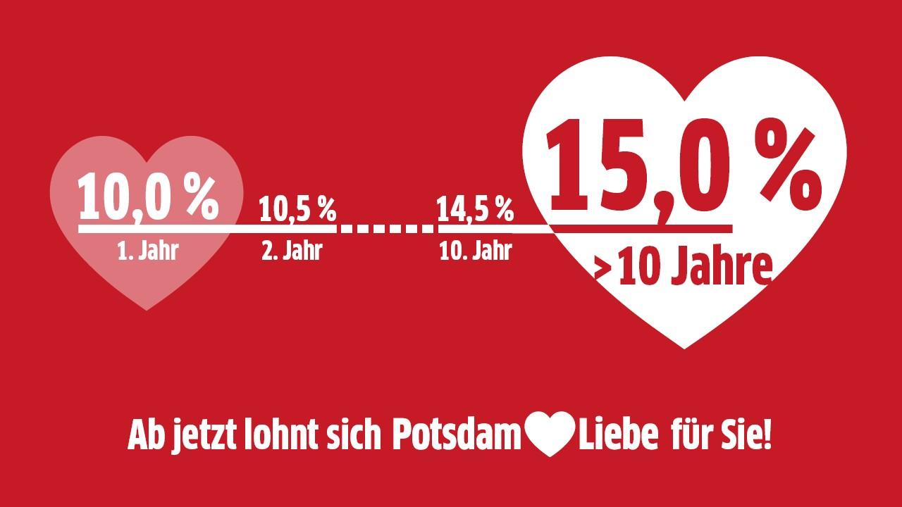 Schema der PotsdamLiebe Bonusstaffelung