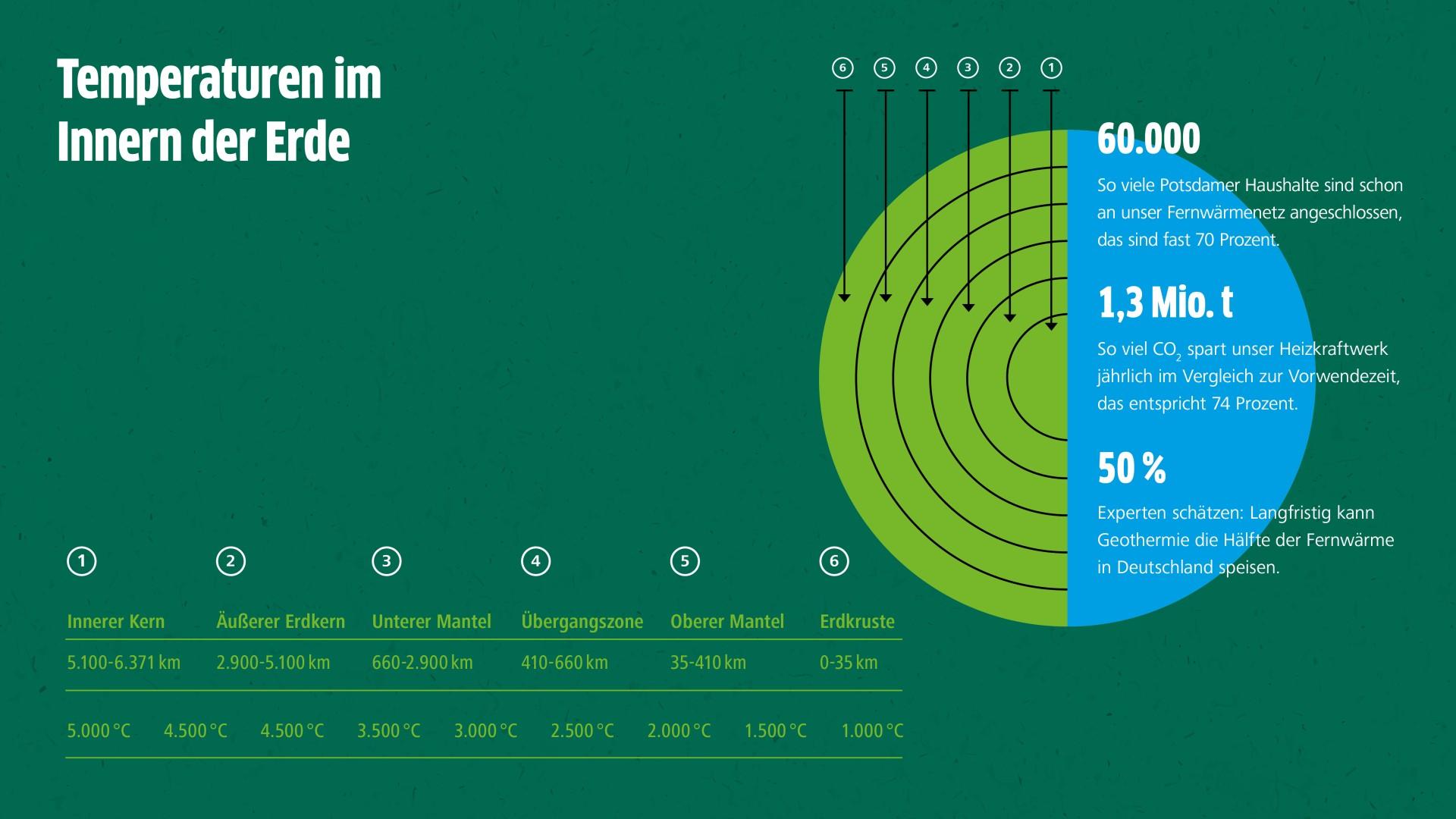Schematische Darstellung Temperaturen im inneren der Erde